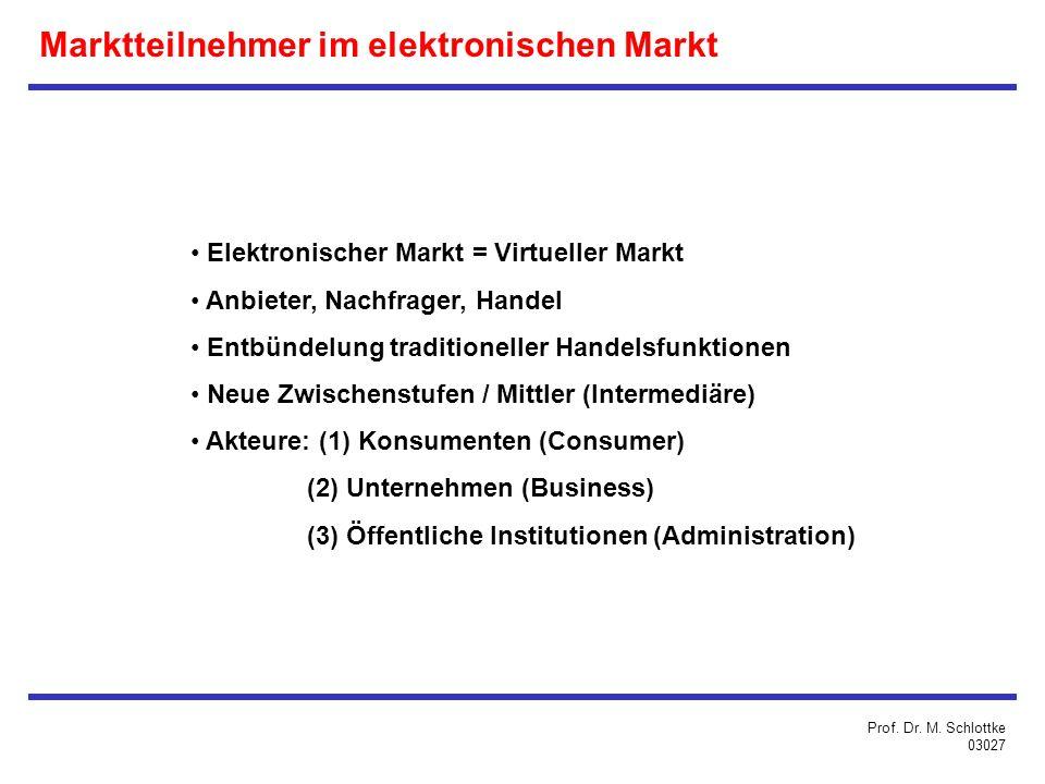 Elektronischer Markt = Virtueller Markt Anbieter, Nachfrager, Handel Entbündelung traditioneller Handelsfunktionen Neue Zwischenstufen / Mittler (Intermediäre) Akteure: (1) Konsumenten (Consumer) (2) Unternehmen (Business) (3) Öffentliche Institutionen (Administration) Marktteilnehmer im elektronischen Markt Prof.