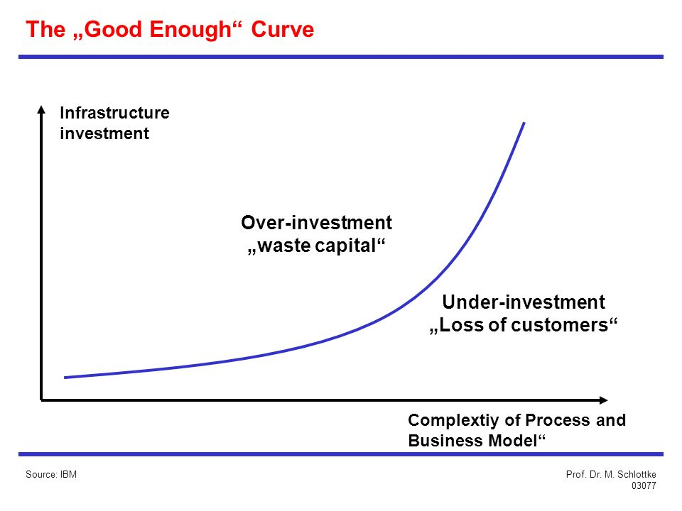 The Good Enough Curve Infrastructure investment Over-investment waste capital Under-investment Loss of customers Complextiy of Process and Business Model Source: IBMProf.