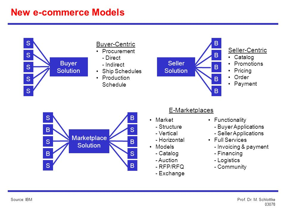 New e-commerce Models Source: IBM Buyer Solution Seller Solution S S S S S B B B B B Marketplace Solution S B S B S B S B S B Buyer-Centric Procurement - Direct - Indirect Ship Schedules Production Schedule Seller-Centric Catalog Promotions Pricing Order Payment Market - Structure - Vertical - Horizontal Models - Catalog - Auction - RFP/RFQ - Exchange E-Marketplaces Functionality - Buyer Applications - Seller Applications Full Services - Invoicing & payment - Financing - Logistics - Community Prof.