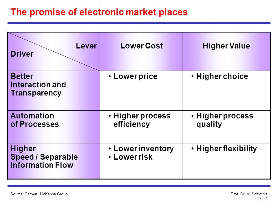 Source: Gerbert, McKenna Group The promise of electronic market places Lever Driver Lower CostHigher Value Better Interaction and Transparency Lower p