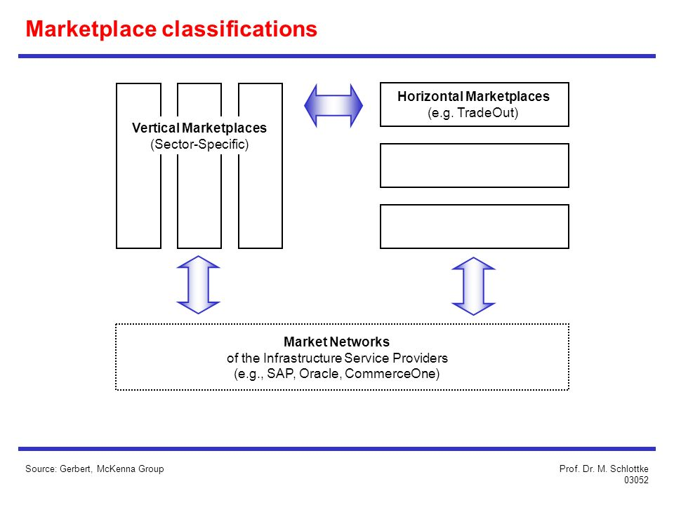 Marketplace classifications Source: Gerbert, McKenna Group Vertical Marketplaces (Sector-Specific) Horizontal Marketplaces (e.g. TradeOut) Market Netw