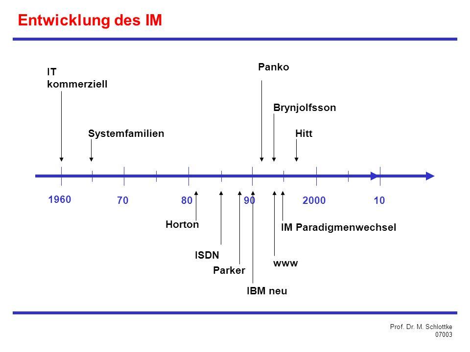 Entwicklung des IM IT kommerziell Systemfamilien Panko Brynjolfsson Hitt IM Paradigmenwechsel www IBM neu Parker ISDN Horton 1960 708090200010 Prof.
