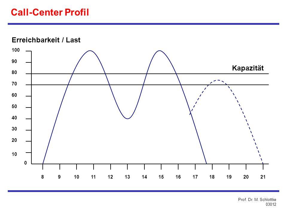Erreichbarkeit / Last 70 60 50 40 30 20 10 0 90 80 100 8 9101112131415161718192021 Kapazität Call-Center Profil Prof.