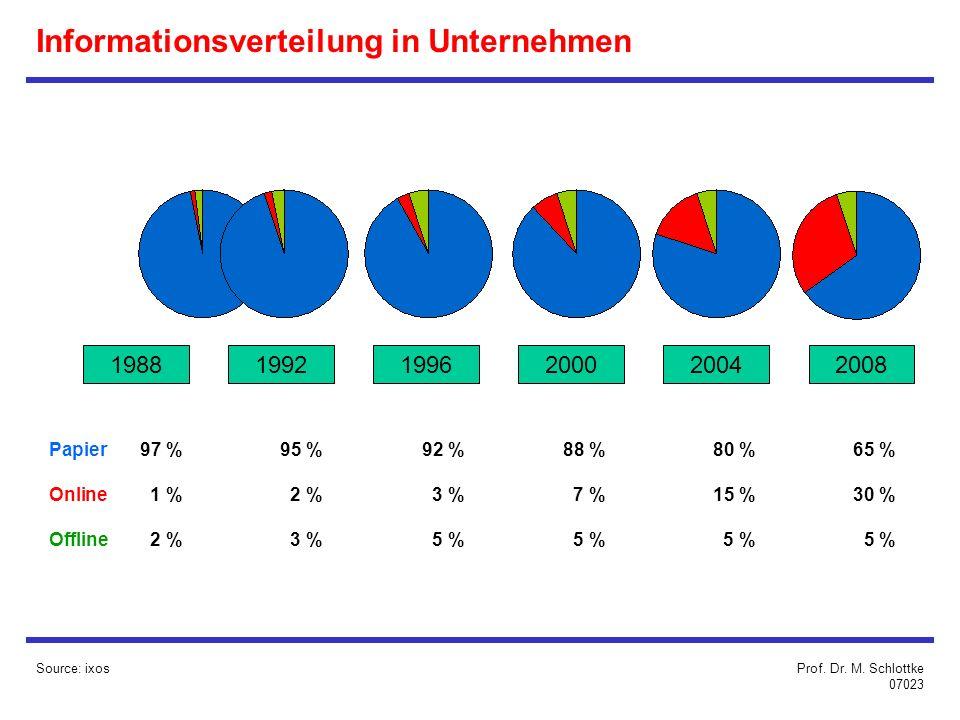 Source: ixos Informationsverteilung in Unternehmen 198819921996200020042008 Papier97 %95 %92 %88 %80 %65 % Online1 %2 %3 %7 %15 %30 % Offline2 %3 %5 %5 %5 %5 % Prof.