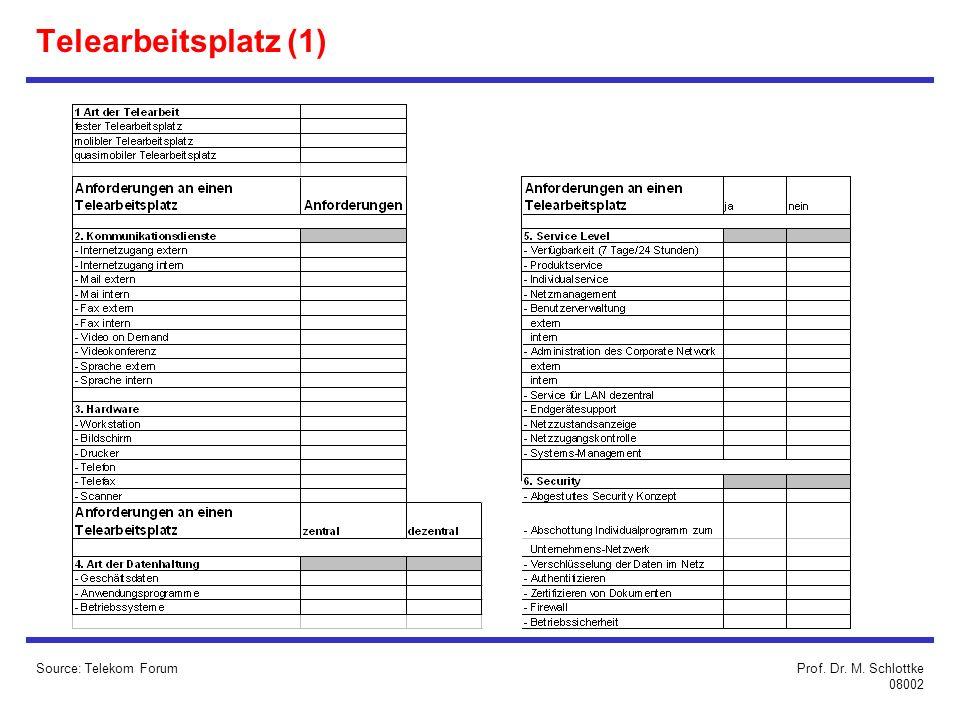 Source: Telekom ForumProf. Dr. M. Schlottke 08002 Telearbeitsplatz (1)