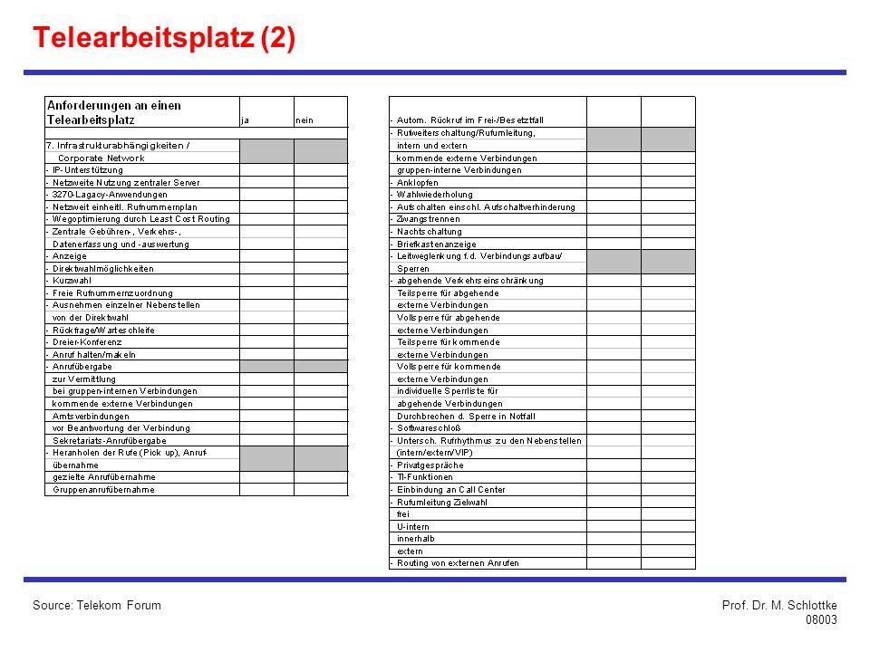 Source: Telekom ForumProf. Dr. M. Schlottke 08003 Telearbeitsplatz (2)