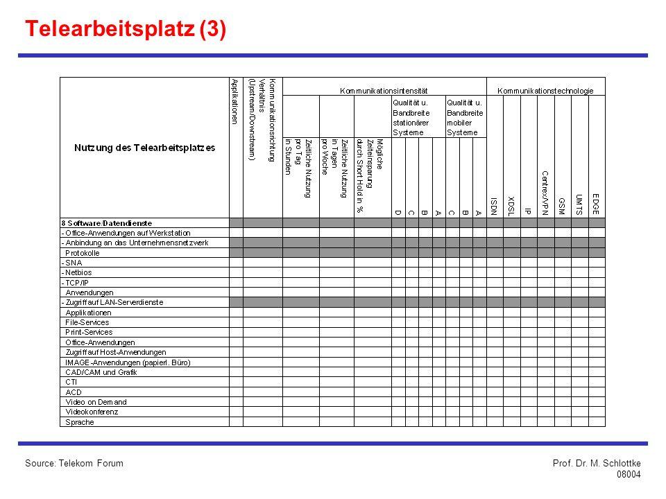 Source: Telekom Forum Telearbeitsplatz (3) Prof. Dr. M. Schlottke 08004