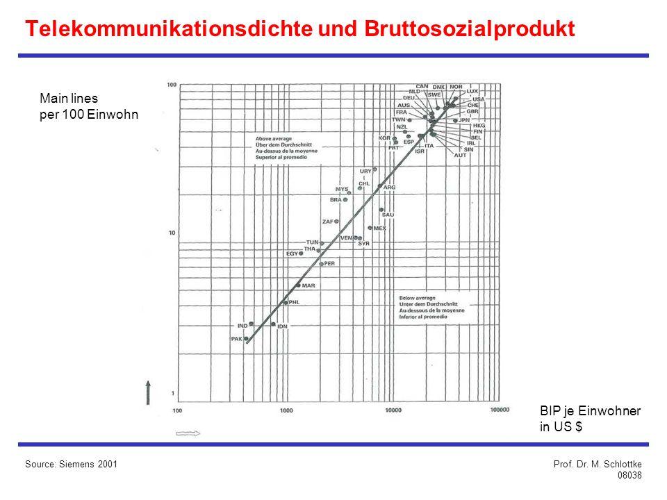 Source: Siemens 2001 Main lines per 100 Einwohner BIP je Einwohner in US $ Prof.