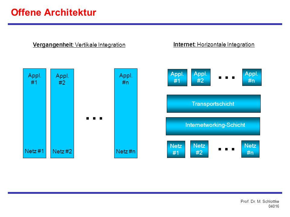 Offene Architektur Vergangenheit: Vertikale Integration Internet: Horizontale Integration Appl.