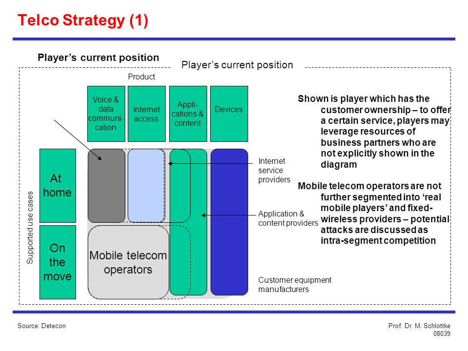Source: Detecon Shown is player which has the customer ownership – to offer a certain service, players may leverage resources of business partners who