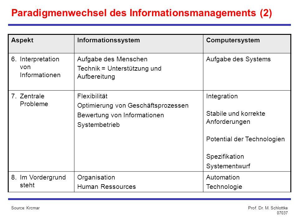 Source: Krcmar Paradigmenwechsel des Informationsmanagements (2) AspektInformationssystemComputersystem 6.Interpretation von Informationen Aufgabe des Menschen Technik = Unterstützung und Aufbereitung Aufgabe des Systems 7.