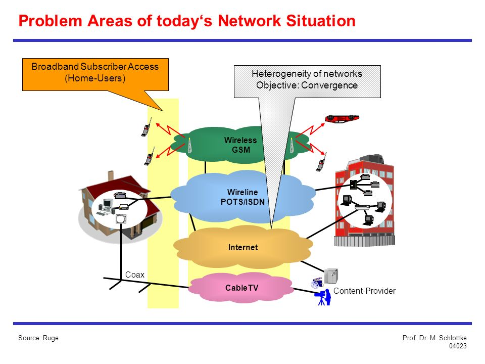 Problem Areas of todays Network Situation CableTV Wireless GSM Internet Content-Provider Coax Wireline POTS/ISDN Broadband Subscriber Access (Home-Users) Heterogeneity of networks Objective: Convergence Source: RugeProf.
