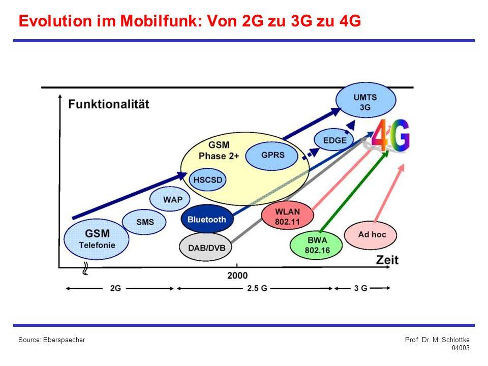 Evolution im Mobilfunk: Von 2G zu 3G zu 4G Source: EberspaecherProf. Dr. M. Schlottke 04003