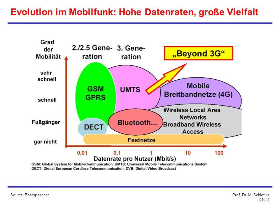 Evolution im Mobilfunk: Hohe Datenraten, große Vielfalt Source: EberspaecherProf.