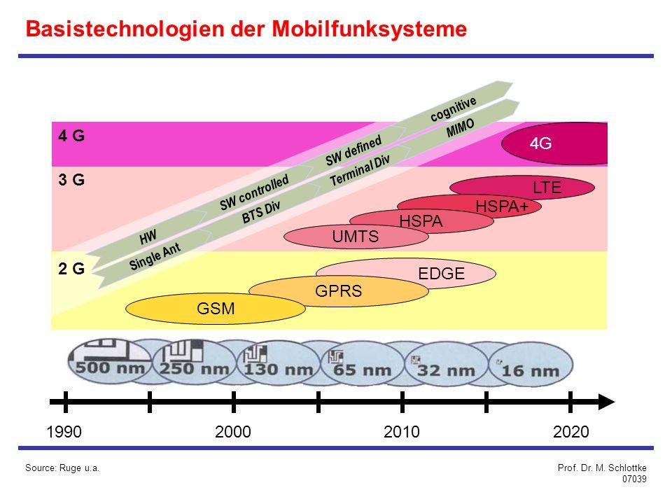 4 G 3 G 1990200020102020 EDGE GPRS GSM 4G LTE HSPA+ HSPA UMTS Single Ant Terminal Div MIMO BTS Div HW SW defined cognitive SW controlled 2 G Basistechnologien der Mobilfunksysteme Source: Ruge u.a.Prof.