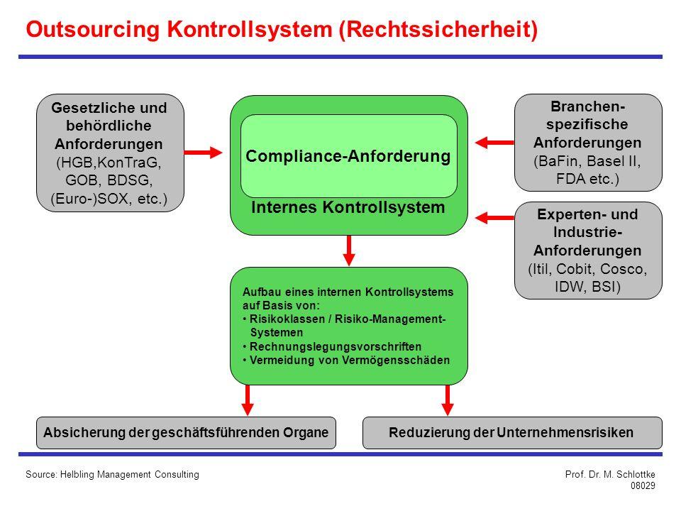 Outsourcing Kontrollsystem (Rechtssicherheit) Source: Helbling Management Consulting Gesetzliche und behördliche Anforderungen (HGB,KonTraG, GOB, BDSG, (Euro-)SOX, etc.) Branchen- spezifische Anforderungen (BaFin, Basel II, FDA etc.) Absicherung der geschäftsführenden OrganeReduzierung der Unternehmensrisiken Experten- und Industrie- Anforderungen (Itil, Cobit, Cosco, IDW, BSI) Aufbau eines internen Kontrollsystems auf Basis von: Risikoklassen / Risiko-Management- Systemen Rechnungslegungsvorschriften Vermeidung von Vermögensschäden Internes Kontrollsystem Compliance-Anforderung Prof.