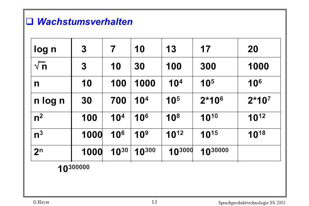 G.Heyer Sprachprodukttechnologie SS 2001 13 Wachstumsverhalten log n3 7 10 131720 n3 10 30 1003001000 n10 100 1000 10 4 10 5 10 6 n log n30 700 10 4 1