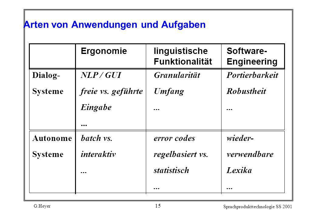 G.Heyer Sprachprodukttechnologie SS 2001 15 Arten von Anwendungen und Aufgaben Ergonomielinguistische Software- FunktionalitätEngineering Dialog-NLP /