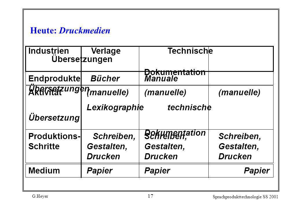 G.Heyer Sprachprodukttechnologie SS 2001 17 Heute: Druckmedien Produktions- Schreiben, Schreiben, Schreiben, Schritte Gestalten, Gestalten, Gestalten,