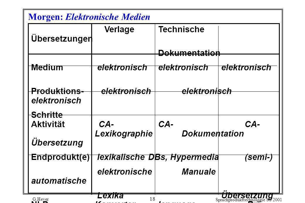 G.Heyer Sprachprodukttechnologie SS 2001 18 Morgen: Elektronische Medien Verlage Technische Übersetzungen Dokumentation Medium elektronisch elektronis