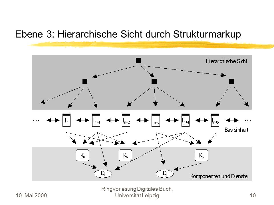 10. Mai 2000 Ringvorlesung Digitales Buch, Universität Leipzig10 Ebene 3: Hierarchische Sicht durch Strukturmarkup