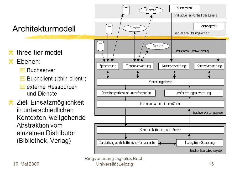10. Mai 2000 Ringvorlesung Digitales Buch, Universität Leipzig13 Architekturmodell three-tier-model Ebenen: Buchserver Buchclient (thin client) extern
