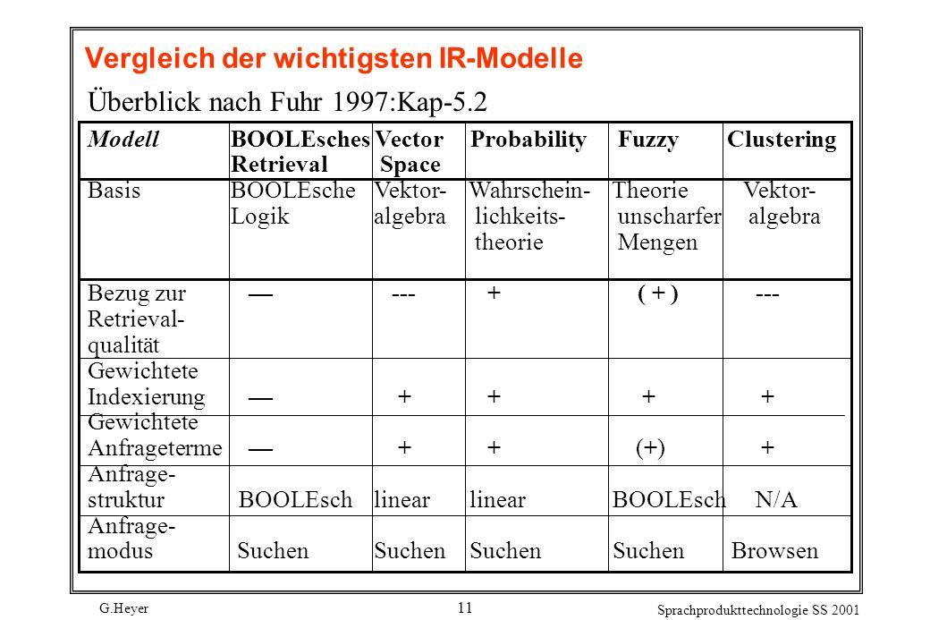 G.Heyer Sprachprodukttechnologie SS 2001 11 Vergleich der wichtigsten IR-Modelle Überblick nach Fuhr 1997:Kap-5.2 ModellBOOLEsches Vector Probability Fuzzy Clustering Retrieval Space BasisBOOLEsche Vektor- Wahrschein- Theorie Vektor- Logikalgebra lichkeits- unscharfer algebra theorie Mengen Bezug zur --- + ( + ) --- Retrieval- qualität Gewichtete Indexierung + + + + Gewichtete Anfrageterme + + (+) + Anfrage- struktur BOOLEschlinear linear BOOLEsch N/A Anfrage- modus SuchenSuchen Suchen SuchenBrowsen
