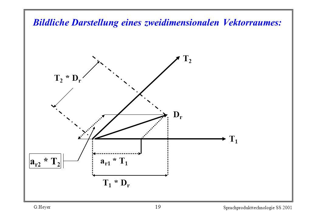 G.Heyer Sprachprodukttechnologie SS 2001 19 Bildliche Darstellung eines zweidimensionalen Vektorraumes: a r2 * T 2 T 2 * D r T2T2 DrDr a r1 * T 1 T 1