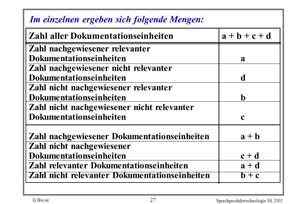 G.Heyer Sprachprodukttechnologie SS 2001 27 Im einzelnen ergeben sich folgende Mengen: Zahl nachgewiesener relevanter Dokumentationseinheitena Zahl na