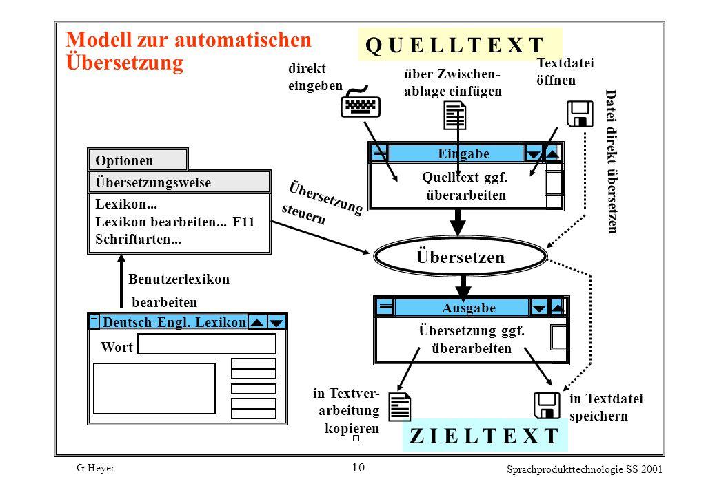 G.Heyer Sprachprodukttechnologie SS 2001 10 Modell zur automatischen Übersetzung direkt eingeben Q U E L L T E X T über Zwischen- ablage einfügen Text