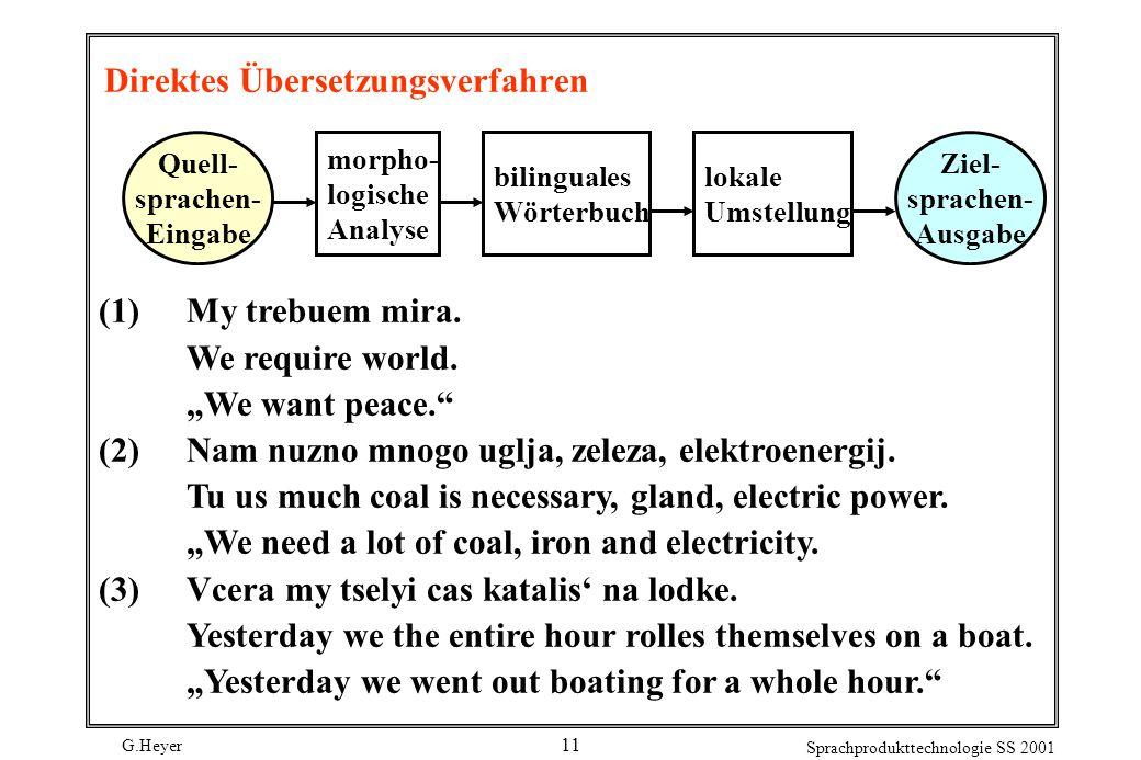 G.Heyer Sprachprodukttechnologie SS 2001 11 Direktes Übersetzungsverfahren Quell- sprachen- Eingabe morpho- logische Analyse bilinguales Wörterbuch lo