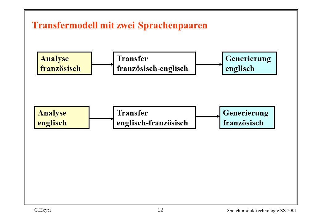 G.Heyer Sprachprodukttechnologie SS 2001 12 Transfermodell mit zwei Sprachenpaaren Analyse französisch Transfer französisch-englisch Generierung franz