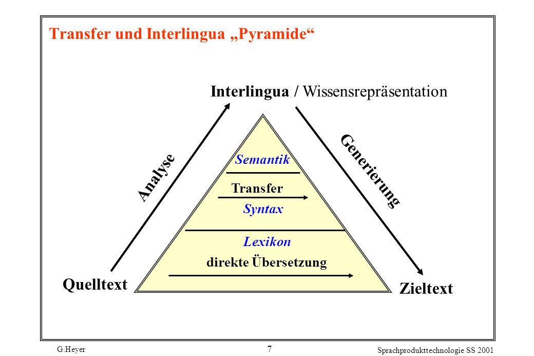 G.Heyer Sprachprodukttechnologie SS 2001 7 Transfer und Interlingua Pyramide Interlingua / Wissensrepräsentation Analyse Generierung Quelltext Zieltex