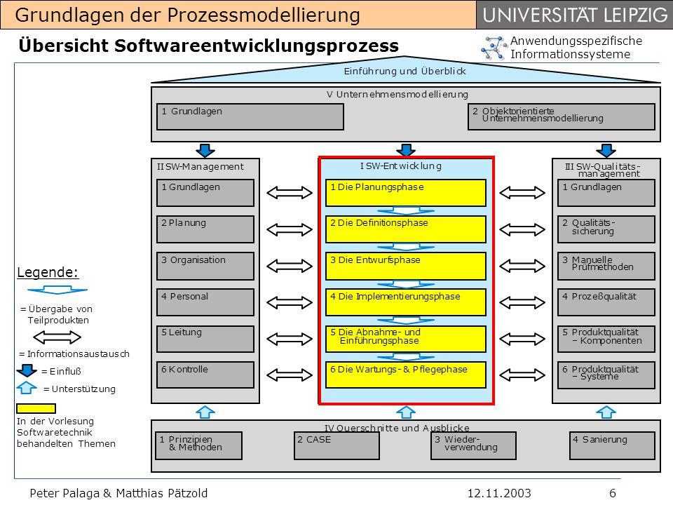 Anwendungsspezifische Informationssysteme Grundlagen der Prozessmodellierung 12.11.2003Peter Palaga & Matthias Pätzold7 Entstandene Fragen in Bezug auf IE/SE Brauche ich eine solche Einteilung in Phasen beim IE/SE.