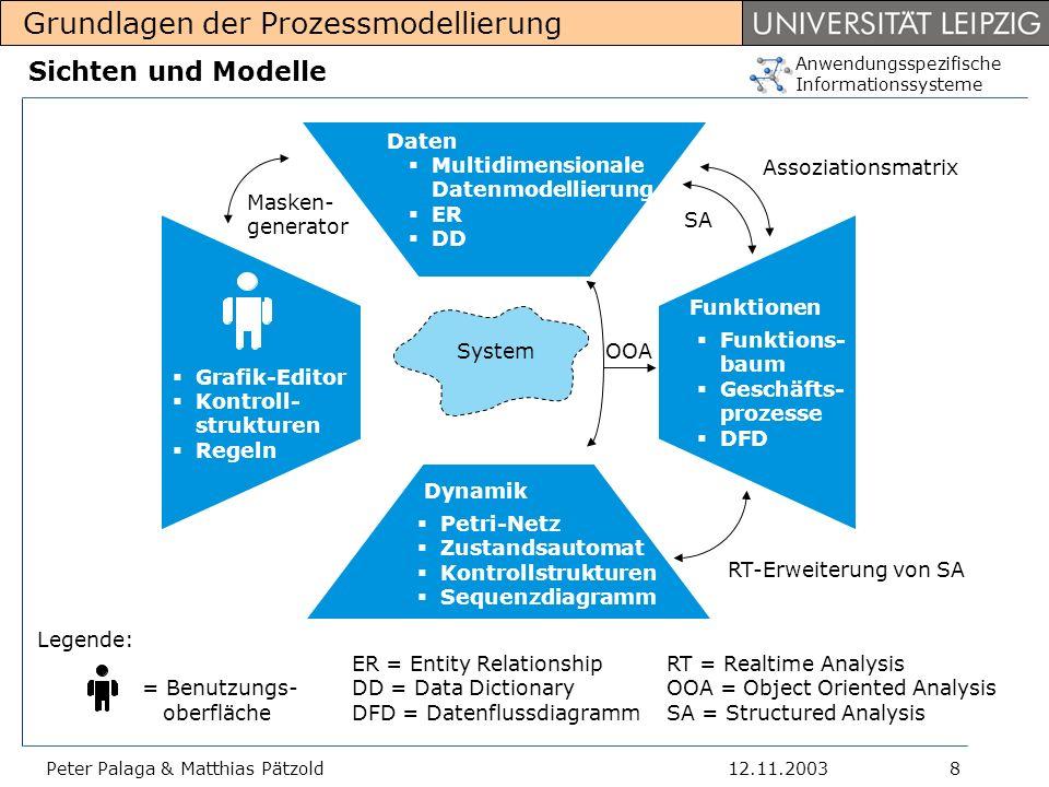 Anwendungsspezifische Informationssysteme Grundlagen der Prozessmodellierung 12.11.2003Peter Palaga & Matthias Pätzold19 Ebenen in ARIS Life-Cycle-Modelle beschreiben normalerweise den Lebenslauf eines Informationssystems.