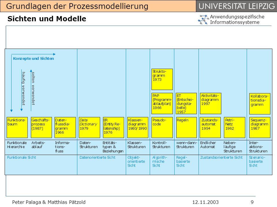 Anwendungsspezifische Informationssysteme Grundlagen der Prozessmodellierung 12.11.2003Peter Palaga & Matthias Pätzold10 Entity-Relationship-Modell Entity-Relationship-Modell (ER-Modell) 1976 von P.