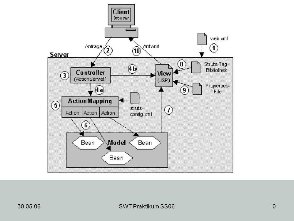 30.05.06SWT Praktikum SS0611 Paket- und Klassenstruktur Hauptklasse im Package editor ist der Controller Editor - > ist für Verarbeitung der Benutzereingaben verantwortlich leeres bzw.