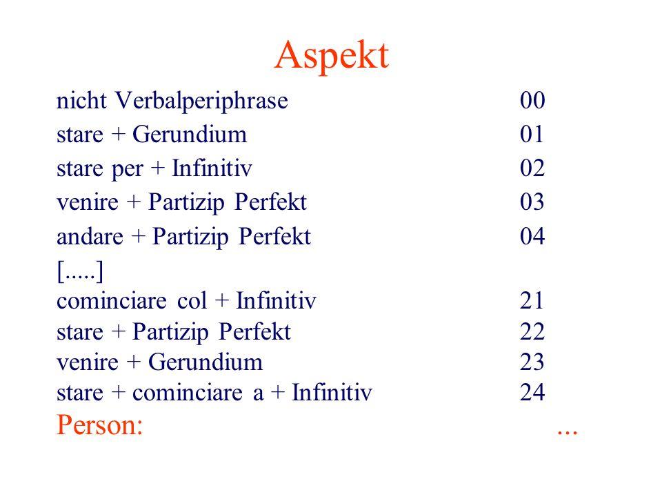 Aspekt nicht Verbalperiphrase00 stare + Gerundium01 stare per + Infinitiv02 venire + Partizip Perfekt03 andare + Partizip Perfekt 04 [.....] cominciar