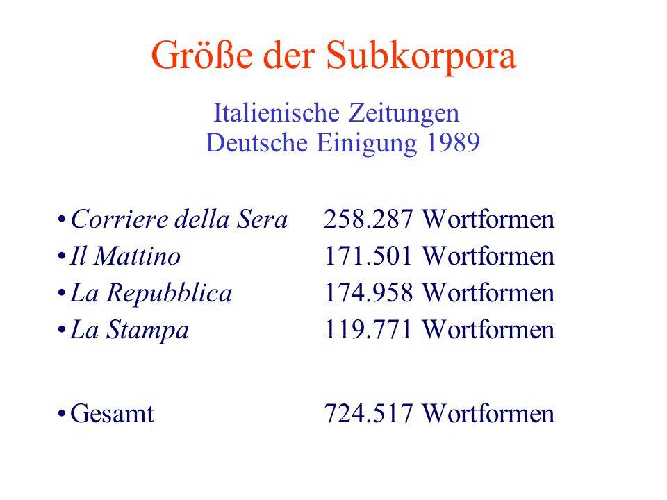 Größe der Subkorpora Italienische Zeitungen Deutsche Einigung 1989 Corriere della Sera258.287 Wortformen Il Mattino171.501 Wortformen La Repubblica174