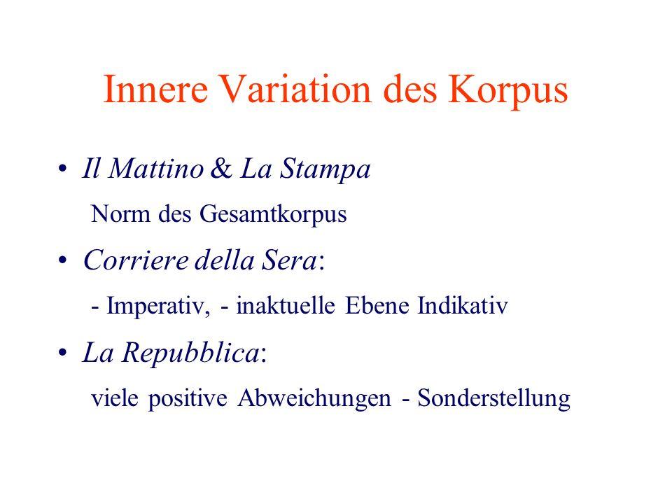 Innere Variation des Korpus Il Mattino & La Stampa Norm des Gesamtkorpus Corriere della Sera: - Imperativ, - inaktuelle Ebene Indikativ La Repubblica: