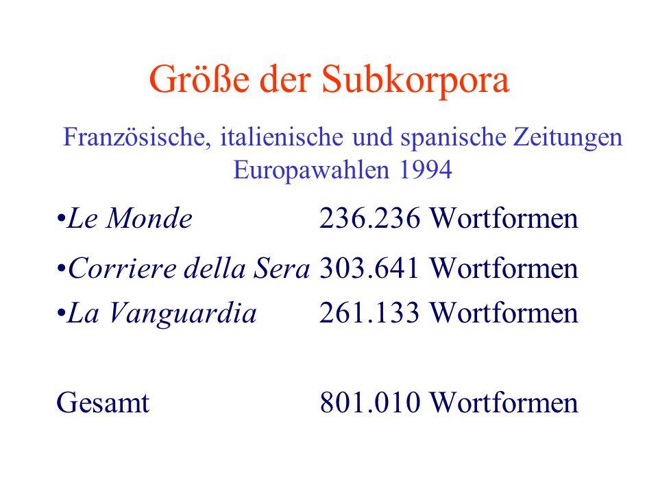 Größe der Subkorpora Französische, italienische und spanische Zeitungen Europawahlen 1994 Le Monde236.236 Wortformen Corriere della Sera303.641 Wortfo