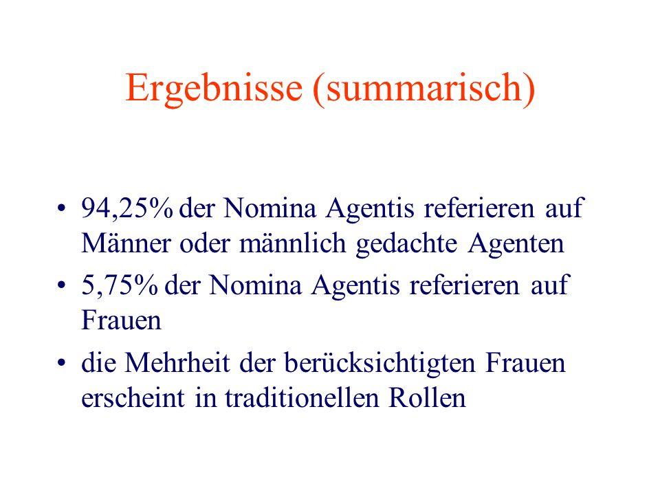 Ergebnisse (summarisch) 94,25% der Nomina Agentis referieren auf Männer oder männlich gedachte Agenten 5,75% der Nomina Agentis referieren auf Frauen