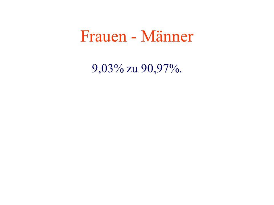Frauen - Männer 9,03% zu 90,97%.