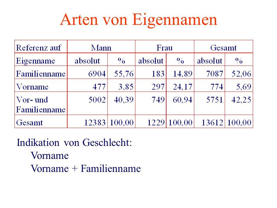 Arten von Eigennamen Indikation von Geschlecht: Vorname Vorname + Familienname