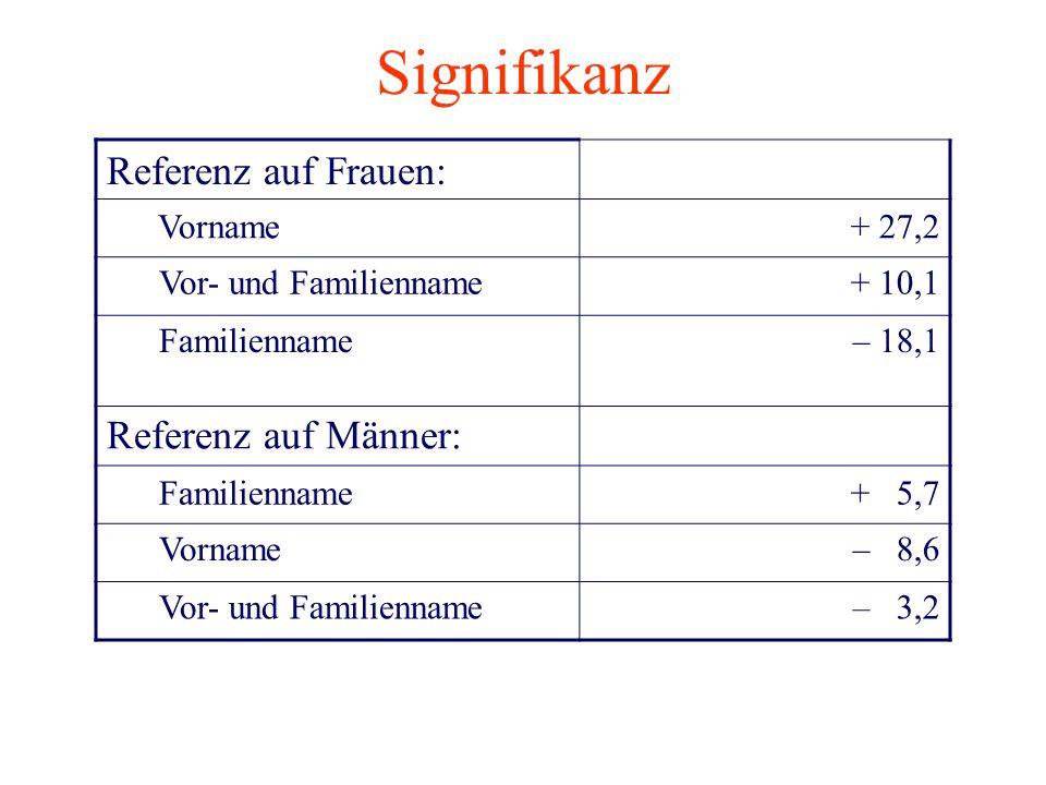 Signifikanz Referenz auf Frauen: Vorname+ 27,2 Vor- und Familienname+ 10,1 Familienname– 18,1 Referenz auf Männer: Familienname+ 5,7 Vorname– 8,6 Vor-