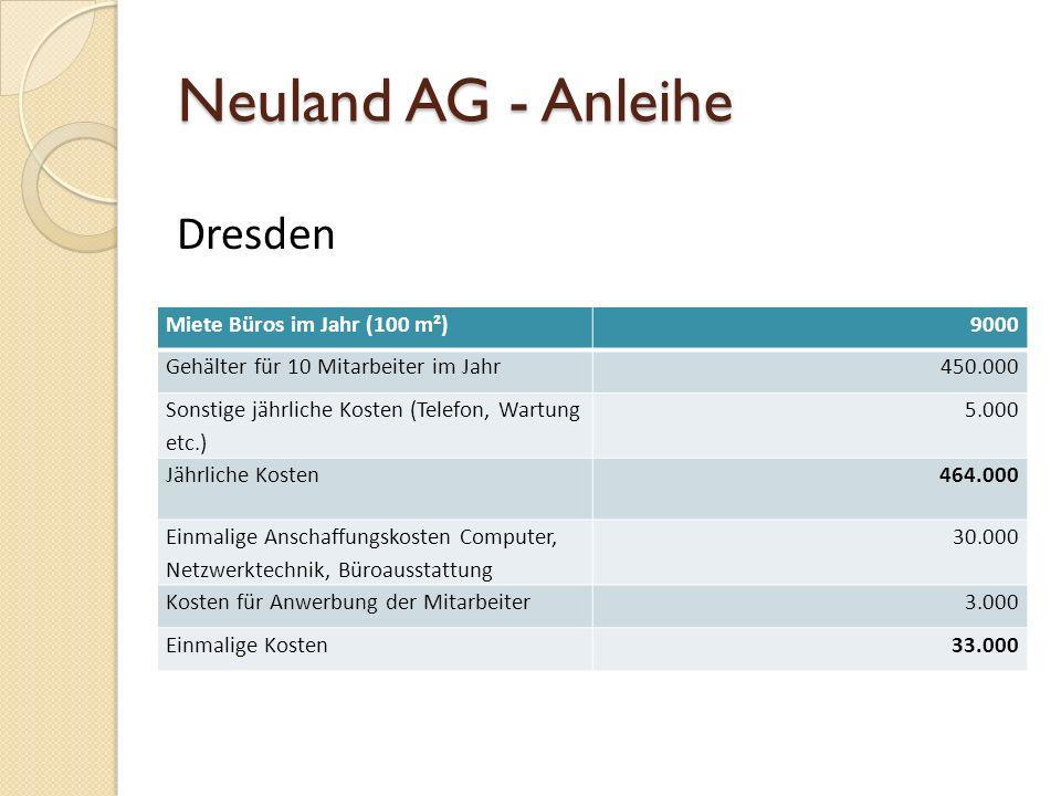 Neuland AG - Anleihe Miete Büros im Jahr (100 m²)9000 Gehälter für 10 Mitarbeiter im Jahr450.000 Sonstige jährliche Kosten (Telefon, Wartung etc.) 5.0