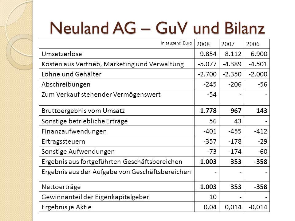 Neuland AG – GuV und Bilanz In tausend Euro 200820072006 Umsatzerlöse9.8548.1126.900 Kosten aus Vertrieb, Marketing und Verwaltung-5.077-4.389-4.501 L