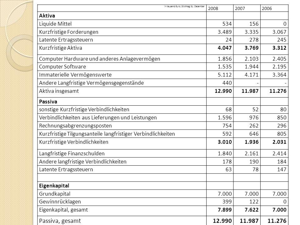 in tausend Euro, Stichtag 31. Dezember 200820072006 Aktiva Liquide Mittel5341560 Kurzfristige Forderungen3.4893.3353.067 Latente Ertragssteuern2427824