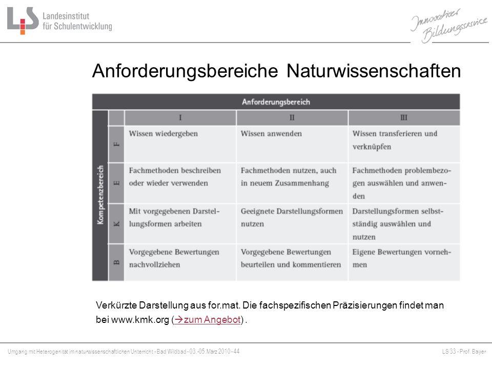 Umgang mit Heterogenität im naturwissenschaftlichen Unterricht - Bad Wildbad - 03.-05.März 2010 - 44LS 33 - Prof. Bayer Platzhalter Anforderungsbereic