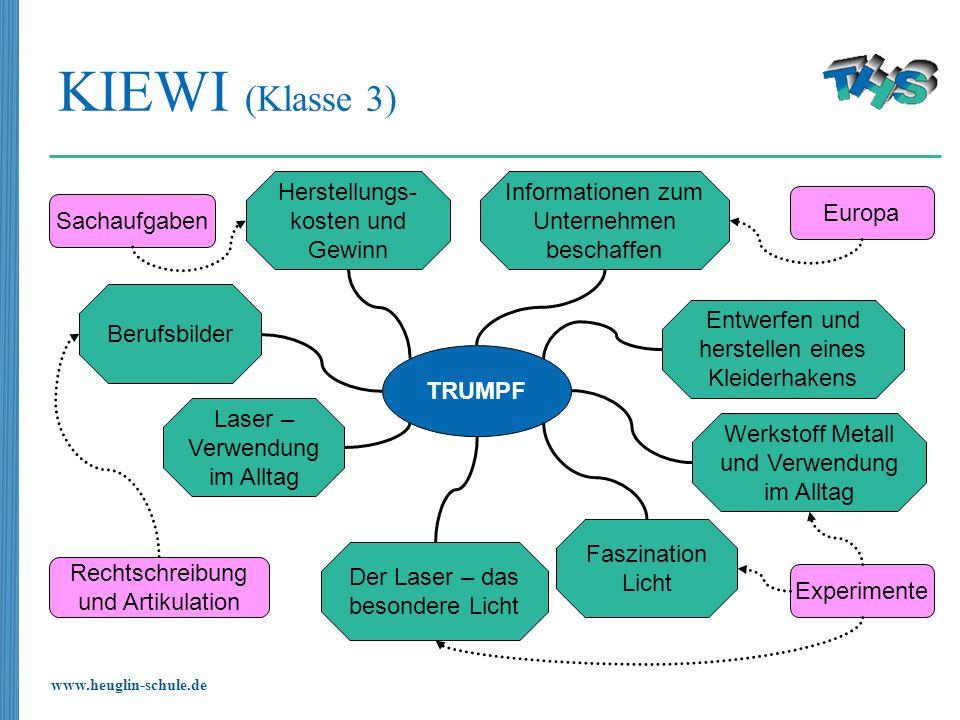 www.heuglin-schule.de KIEWI (Klasse 3) TRUMPF Herstellungs- kosten und Gewinn Laser – Verwendung im Alltag Der Laser – das besondere Licht Faszination